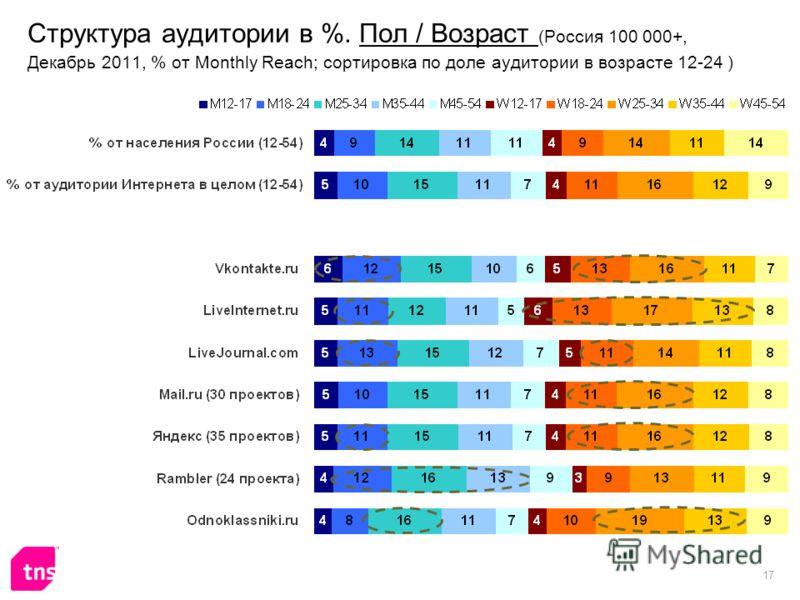 17 Структура аудитории в %. Пол / Возраст (Россия 100 000+, Декабрь 2011, % от Monthly Reach; сортировка по доле аудитории в возрасте 12-24 )