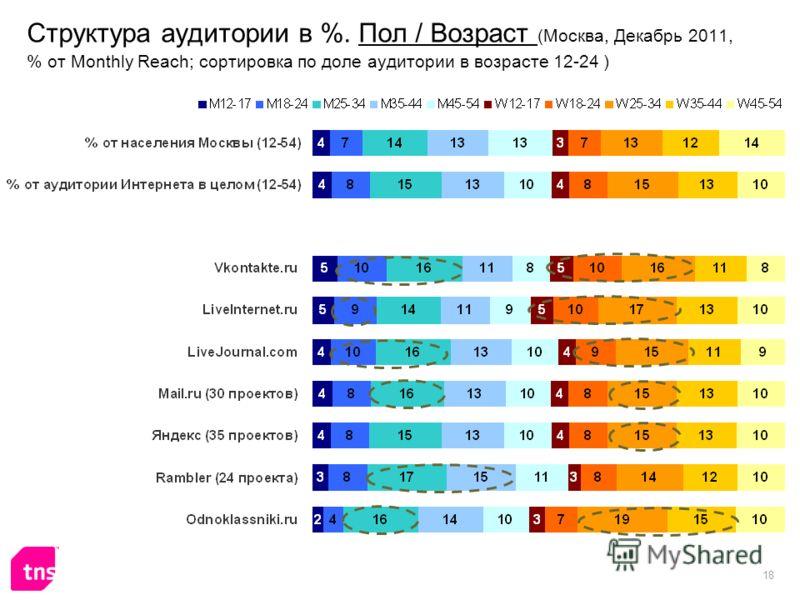 18 Структура аудитории в %. Пол / Возраст (Москва, Декабрь 2011, % от Monthly Reach; сортировка по доле аудитории в возрасте 12-24 )