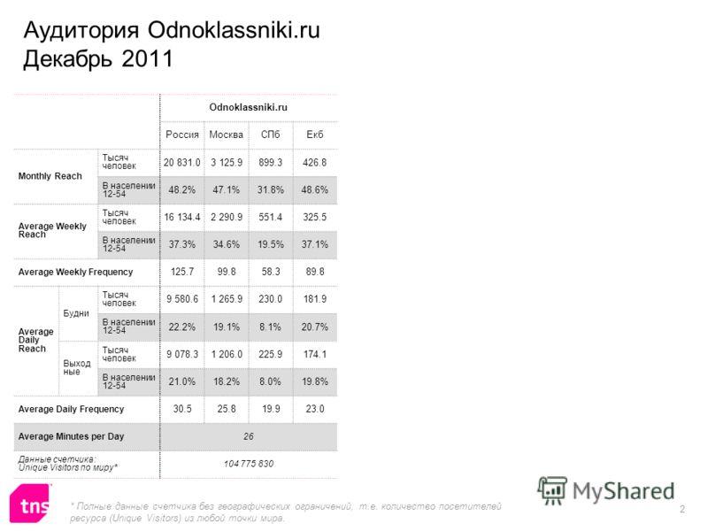 2 Odnoklassniki.ru РоссияМоскваСПбЕкб Monthly Reach Тысяч человек 20 831.03 125.9899.3426.8 В населении 12-54 48.2%47.1%31.8%48.6% Average Weekly Reach Тысяч человек 16 134.42 290.9551.4325.5 В населении 12-54 37.3%34.6%19.5%37.1% Average Weekly Freq