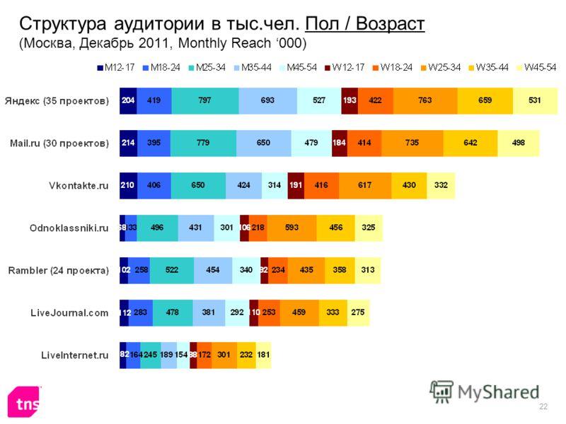 22 Структура аудитории в тыс.чел. Пол / Возраст (Москва, Декабрь 2011, Monthly Reach 000)