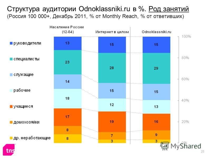 25 Структура аудитории Odnoklassniki.ru в %. Род занятий (Россия 100 000+, Декабрь 2011, % от Monthly Reach, % от ответивших)