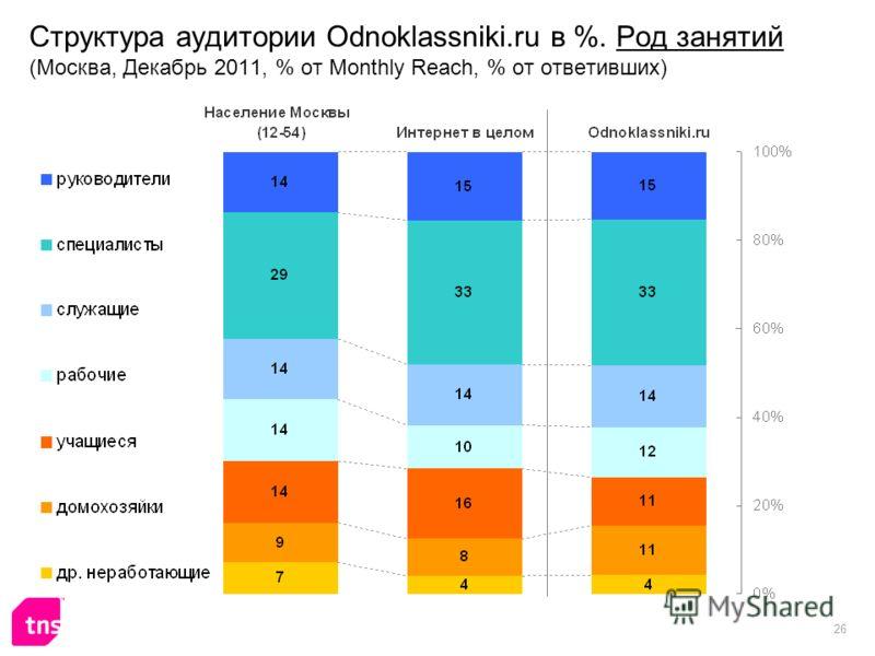 26 Структура аудитории Odnoklassniki.ru в %. Род занятий (Москва, Декабрь 2011, % от Monthly Reach, % от ответивших)