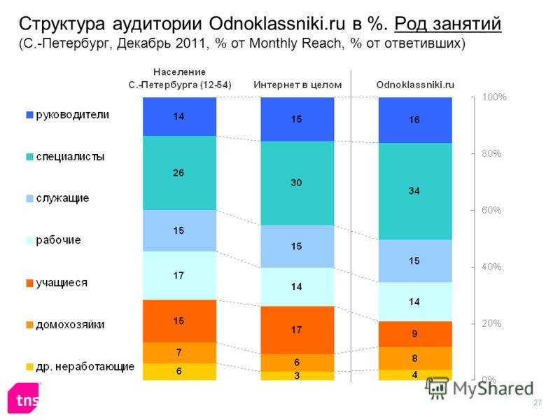 27 Структура аудитории Odnoklassniki.ru в %. Род занятий (С.-Петербург, Декабрь 2011, % от Monthly Reach, % от ответивших)