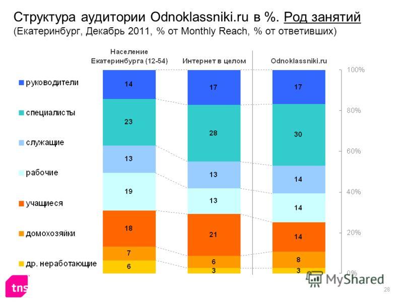 28 Структура аудитории Odnoklassniki.ru в %. Род занятий (Екатеринбург, Декабрь 2011, % от Monthly Reach, % от ответивших)