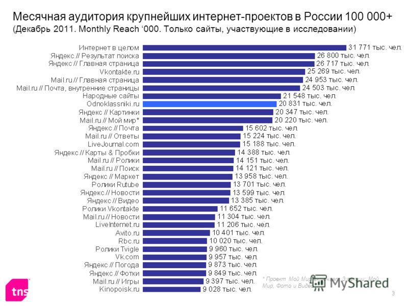 3 Месячная аудитория крупнейших интернет-проектов в России 100 000+ (Декабрь 2011. Monthly Reach 000. Только сайты, участвующие в исследовании) * Проект Мой Мир включает 3 секции: Мой Мир, Фото и Видео.