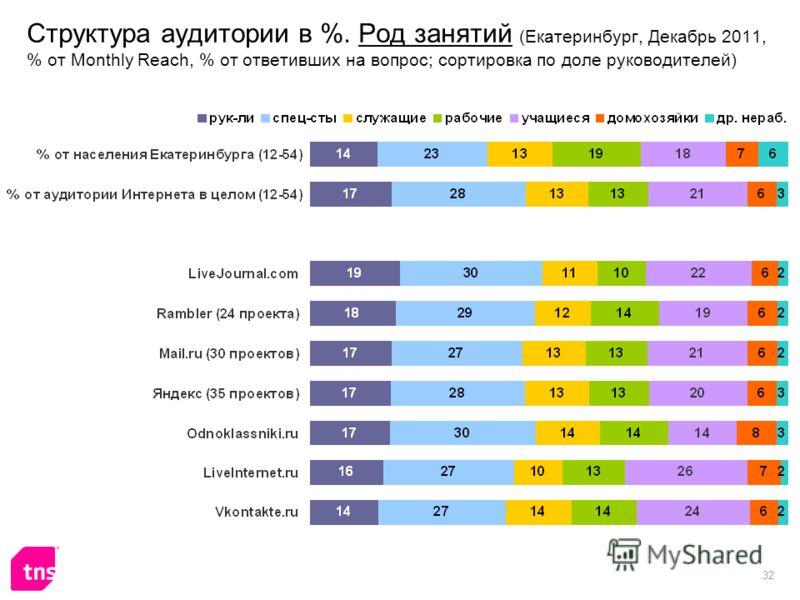32 Структура аудитории в %. Род занятий (Екатеринбург, Декабрь 2011, % от Monthly Reach, % от ответивших на вопрос; сортировка по доле руководителей)