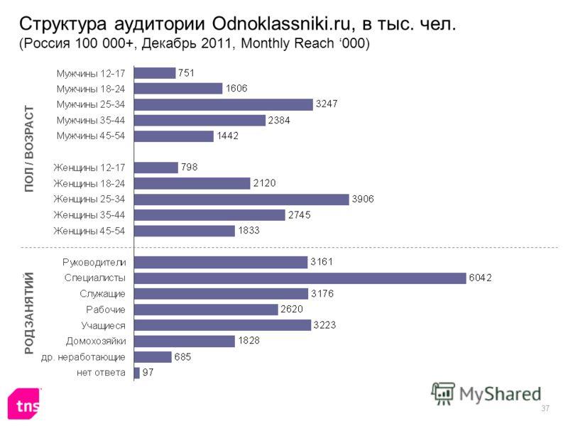 37 Структура аудитории Odnoklassniki.ru, в тыс. чел. (Россия 100 000+, Декабрь 2011, Monthly Reach 000) ПОЛ / ВОЗРАСТ РОД ЗАНЯТИЙ