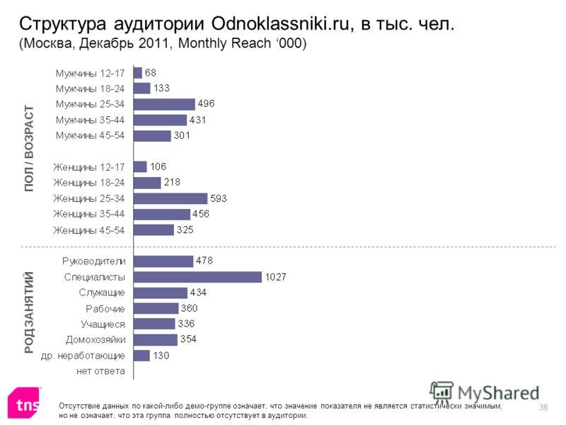38 Структура аудитории Odnoklassniki.ru, в тыс. чел. (Москва, Декабрь 2011, Monthly Reach 000) ПОЛ / ВОЗРАСТ РОД ЗАНЯТИЙ Отсутствие данных по какой-либо демо-группе означает, что значение показателя не является статистически значимым, но не означает,