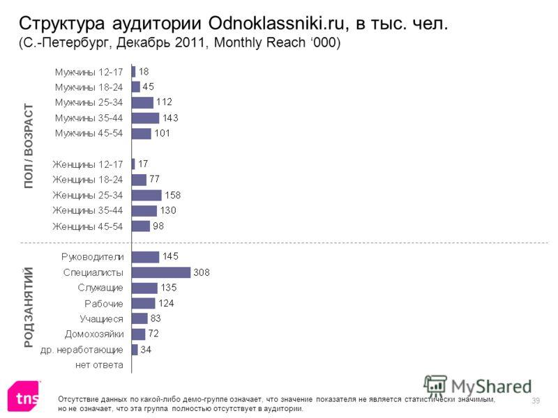 39 Структура аудитории Odnoklassniki.ru, в тыс. чел. (С.-Петербург, Декабрь 2011, Monthly Reach 000) ПОЛ / ВОЗРАСТ РОД ЗАНЯТИЙ Отсутствие данных по какой-либо демо-группе означает, что значение показателя не является статистически значимым, но не озн