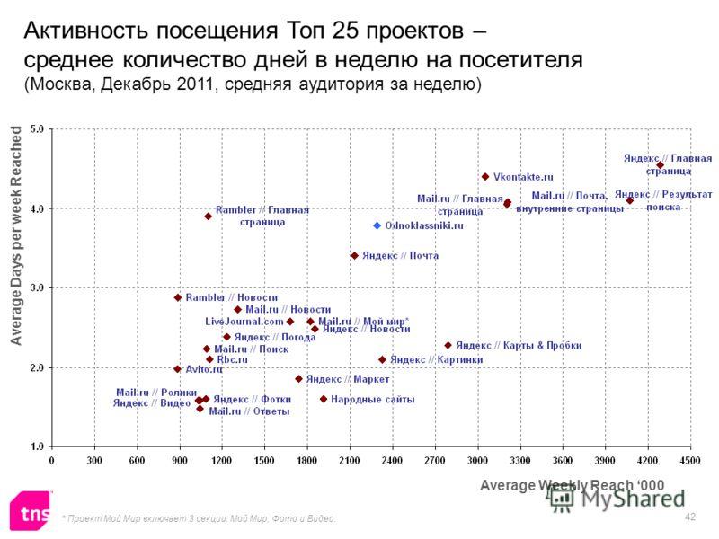 42 Активность посещения Топ 25 проектов – среднее количество дней в неделю на посетителя (Москва, Декабрь 2011, средняя аудитория за неделю) Average Weekly Reach 000 * Проект Мой Мир включает 3 секции: Мой Мир, Фото и Видео. Average Days per week Rea