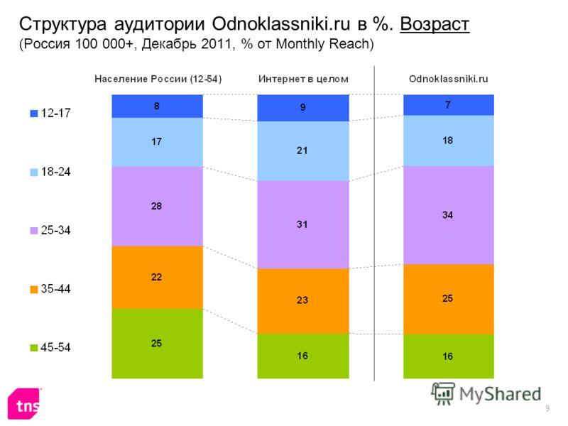 9 Структура аудитории Odnoklassniki.ru в %. Возраст (Россия 100 000+, Декабрь 2011, % от Monthly Reach)