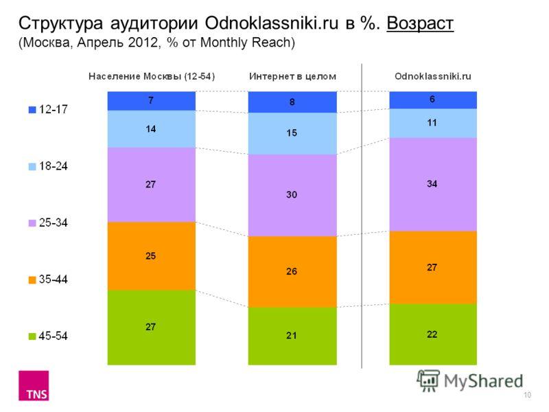 10 Структура аудитории Odnoklassniki.ru в %. Возраст (Москва, Апрель 2012, % от Monthly Reach)