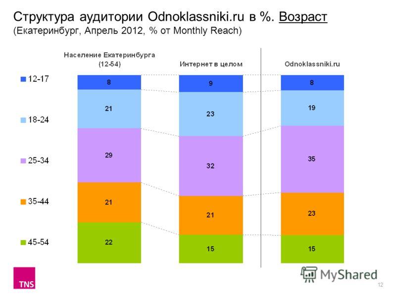 12 Структура аудитории Odnoklassniki.ru в %. Возраст (Екатеринбург, Апрель 2012, % от Monthly Reach)