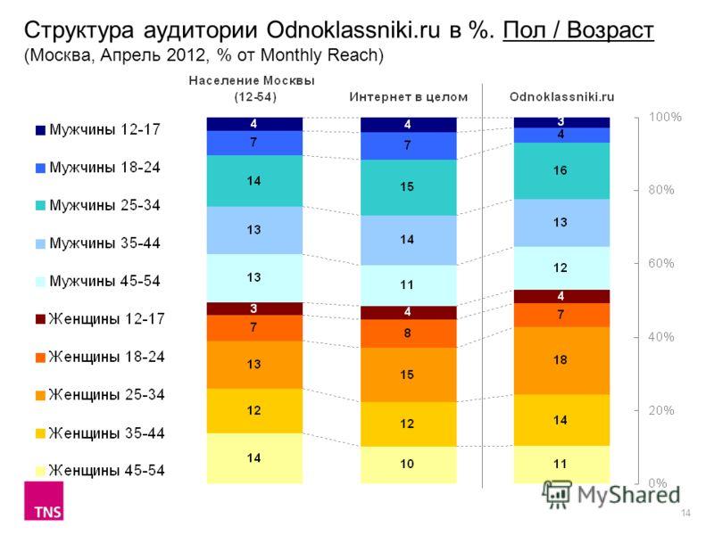 14 Структура аудитории Odnoklassniki.ru в %. Пол / Возраст (Москва, Апрель 2012, % от Monthly Reach)