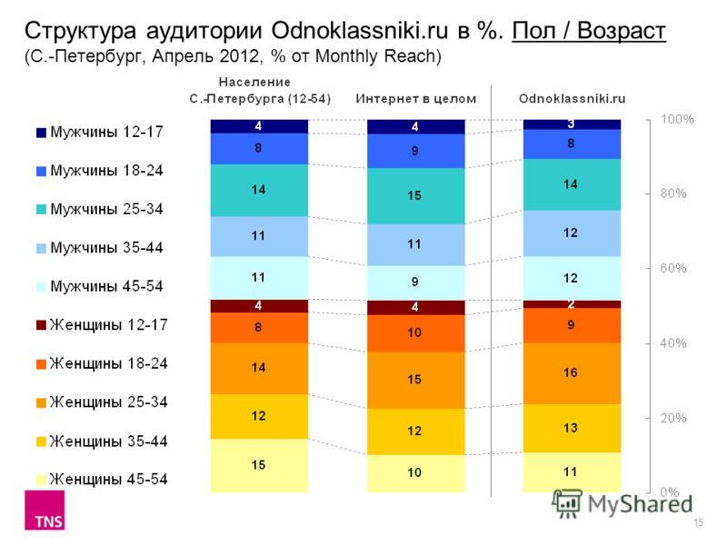 15 Структура аудитории Odnoklassniki.ru в %. Пол / Возраст (С.-Петербург, Апрель 2012, % от Monthly Reach)