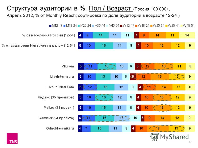 17 Структура аудитории в %. Пол / Возраст (Россия 100 000+, Апрель 2012, % от Monthly Reach; сортировка по доле аудитории в возрасте 12-24 )