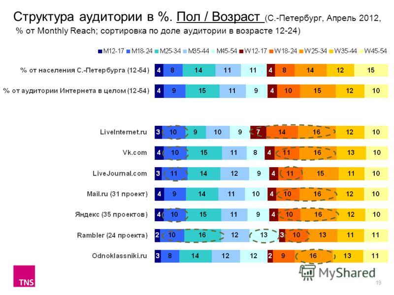 19 Структура аудитории в %. Пол / Возраст (С.-Петербург, Апрель 2012, % от Monthly Reach; сортировка по доле аудитории в возрасте 12-24)