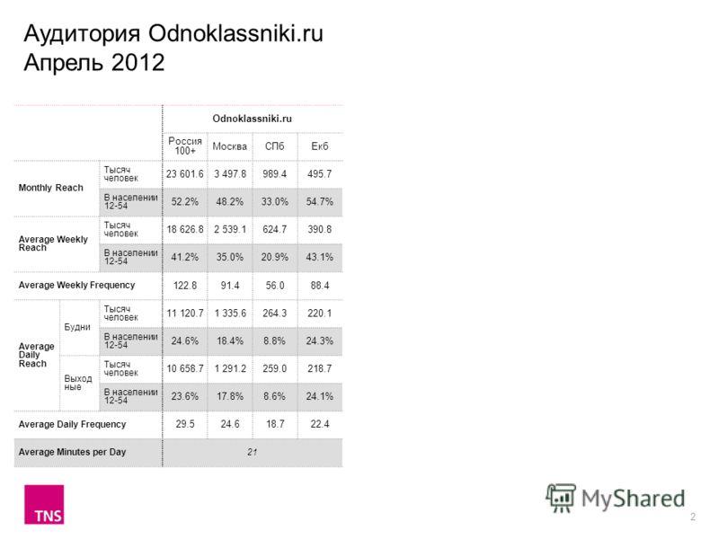 2 Odnoklassniki.ru Россия 100+ МоскваСПбЕкб Monthly Reach Тысяч человек 23 601.63 497.8989.4495.7 В населении 12-54 52.2%48.2%33.0%54.7% Average Weekly Reach Тысяч человек 18 626.82 539.1624.7390.8 В населении 12-54 41.2%35.0%20.9%43.1% Average Weekl