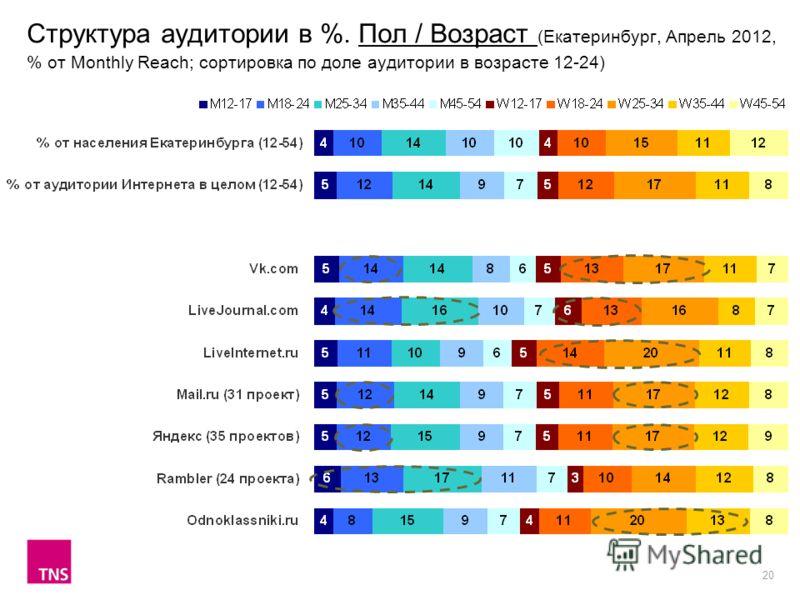 20 Структура аудитории в %. Пол / Возраст (Екатеринбург, Апрель 2012, % от Monthly Reach; сортировка по доле аудитории в возрасте 12-24)
