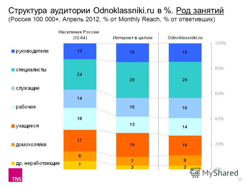 25 Структура аудитории Odnoklassniki.ru в %. Род занятий (Россия 100 000+, Апрель 2012, % от Monthly Reach, % от ответивших)