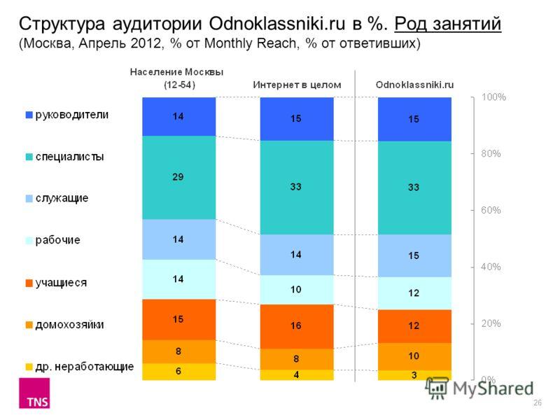 26 Структура аудитории Odnoklassniki.ru в %. Род занятий (Москва, Апрель 2012, % от Monthly Reach, % от ответивших)