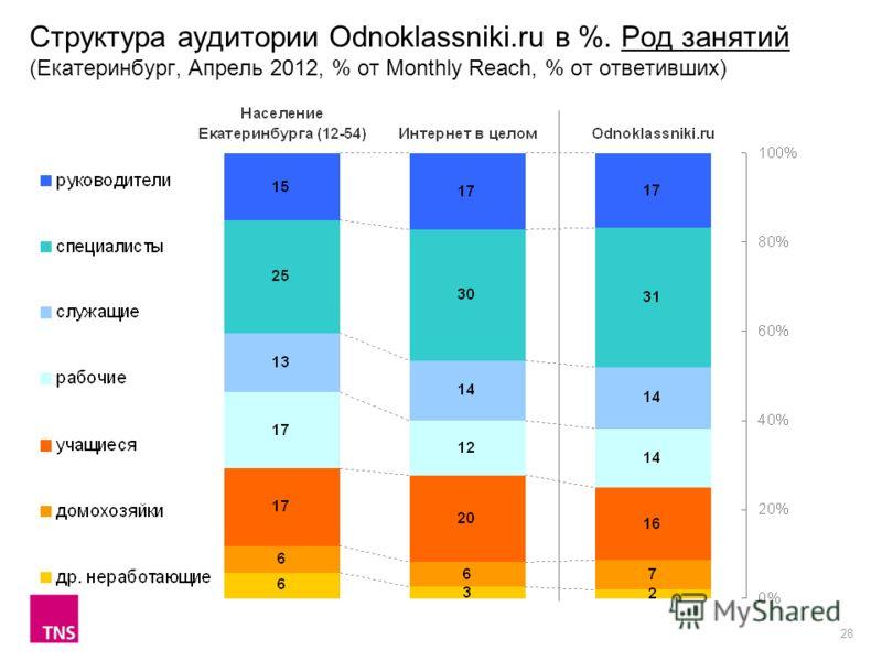 28 Структура аудитории Odnoklassniki.ru в %. Род занятий (Екатеринбург, Апрель 2012, % от Monthly Reach, % от ответивших)