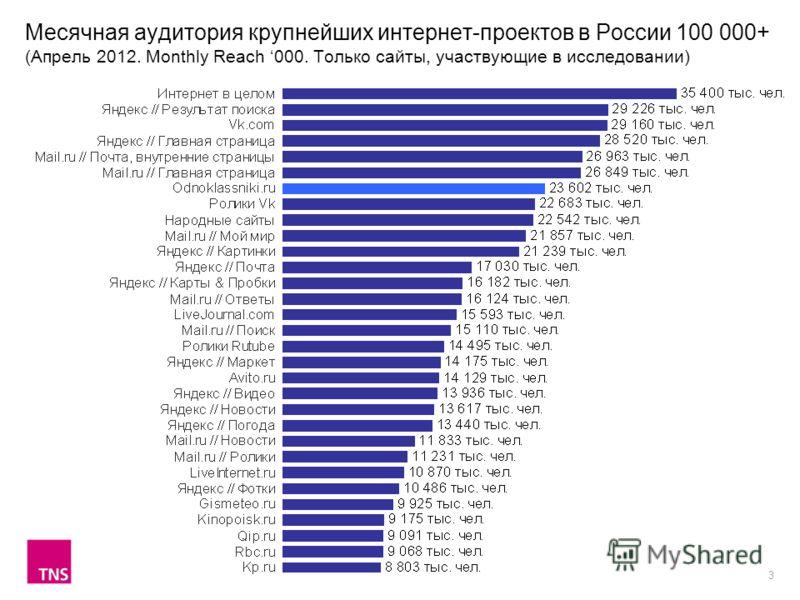 3 Месячная аудитория крупнейших интернет-проектов в России 100 000+ (Апрель 2012. Monthly Reach 000. Только сайты, участвующие в исследовании)