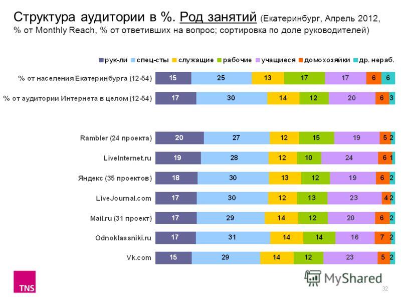 32 Структура аудитории в %. Род занятий (Екатеринбург, Апрель 2012, % от Monthly Reach, % от ответивших на вопрос; сортировка по доле руководителей)