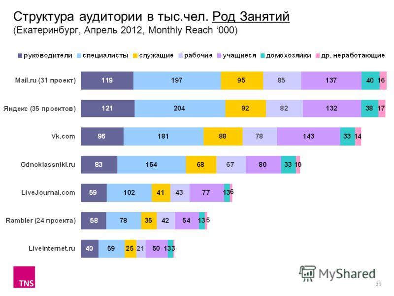 36 Структура аудитории в тыс.чел. Род Занятий (Екатеринбург, Апрель 2012, Monthly Reach 000)