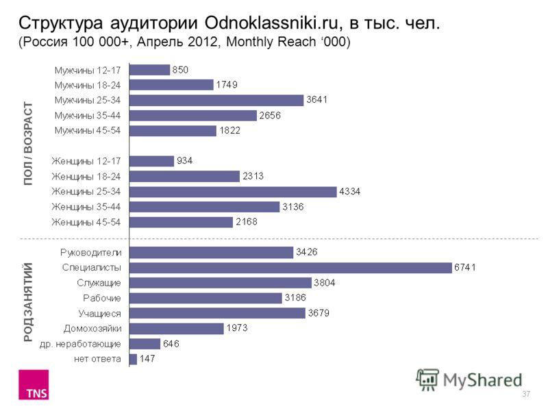 37 Структура аудитории Odnoklassniki.ru, в тыс. чел. (Россия 100 000+, Апрель 2012, Monthly Reach 000) ПОЛ / ВОЗРАСТ РОД ЗАНЯТИЙ