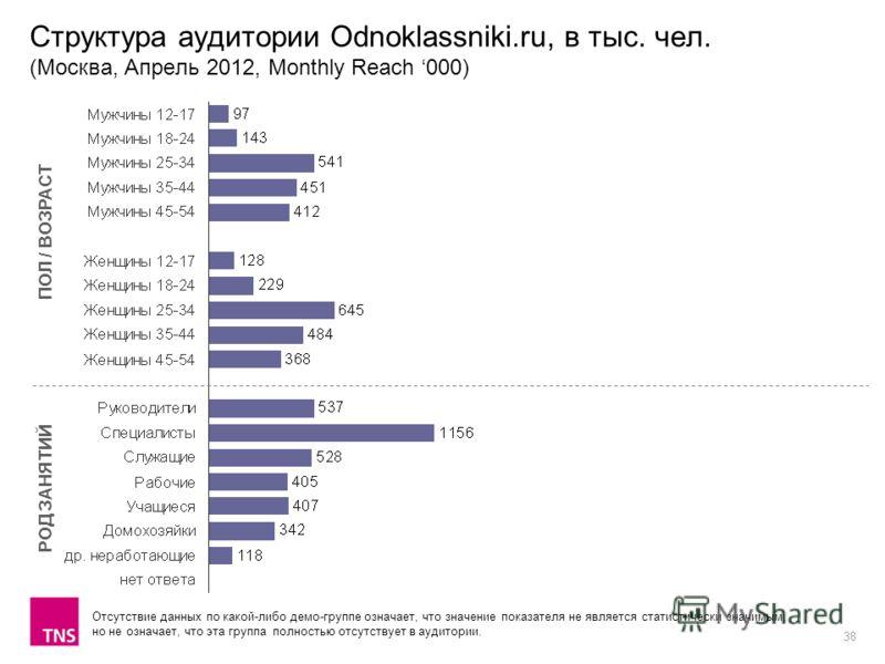 38 Структура аудитории Odnoklassniki.ru, в тыс. чел. (Москва, Апрель 2012, Monthly Reach 000) ПОЛ / ВОЗРАСТ РОД ЗАНЯТИЙ Отсутствие данных по какой-либо демо-группе означает, что значение показателя не является статистически значимым, но не означает,