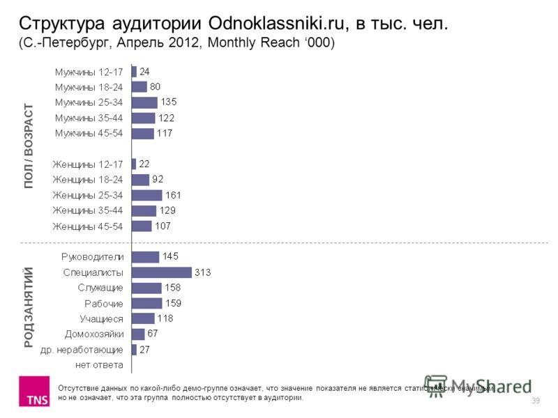 39 Структура аудитории Odnoklassniki.ru, в тыс. чел. (С.-Петербург, Апрель 2012, Monthly Reach 000) ПОЛ / ВОЗРАСТ РОД ЗАНЯТИЙ Отсутствие данных по какой-либо демо-группе означает, что значение показателя не является статистически значимым, но не озна