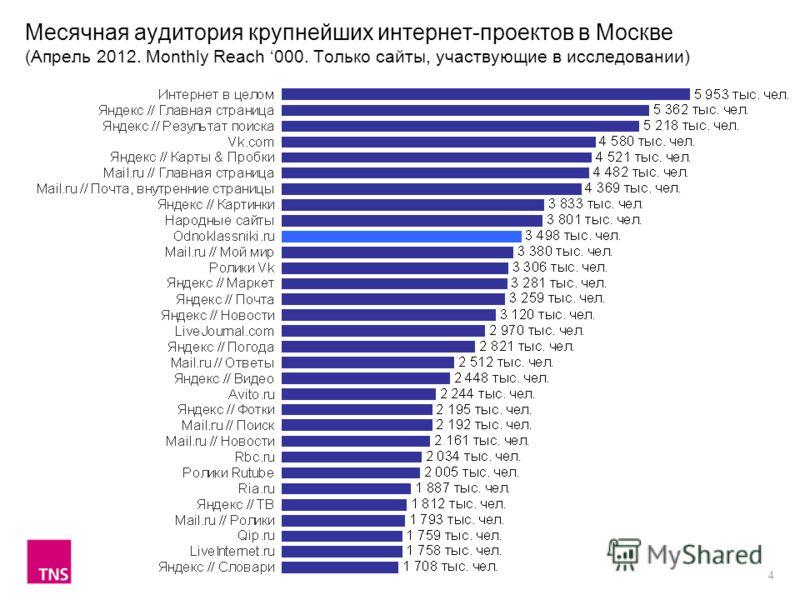 4 Месячная аудитория крупнейших интернет-проектов в Москве (Апрель 2012. Monthly Reach 000. Только сайты, участвующие в исследовании)