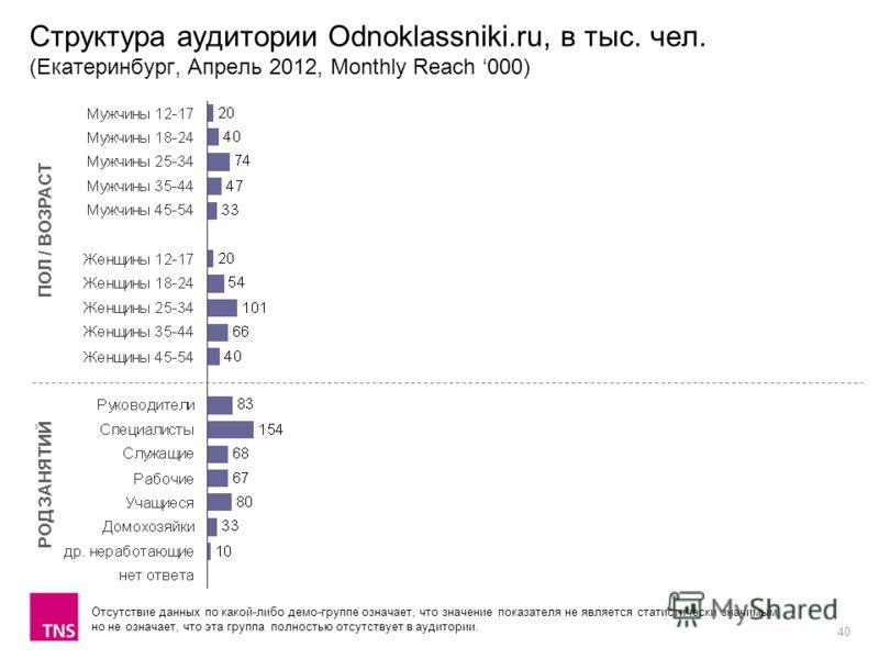 40 Структура аудитории Odnoklassniki.ru, в тыс. чел. (Екатеринбург, Апрель 2012, Monthly Reach 000) ПОЛ / ВОЗРАСТ РОД ЗАНЯТИЙ Отсутствие данных по какой-либо демо-группе означает, что значение показателя не является статистически значимым, но не озна