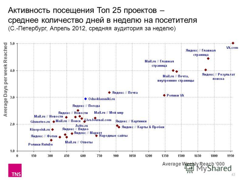 43 Активность посещения Топ 25 проектов – среднее количество дней в неделю на посетителя (С.-Петербург, Апрель 2012, средняя аудитория за неделю) Average Weekly Reach 000 Average Days per week Reached