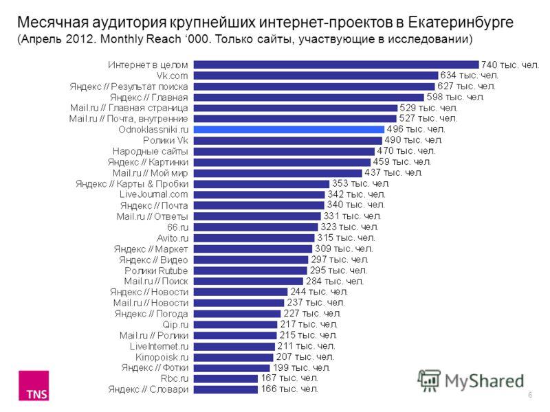 6 Месячная аудитория крупнейших интернет-проектов в Екатеринбурге (Апрель 2012. Monthly Reach 000. Только сайты, участвующие в исследовании)