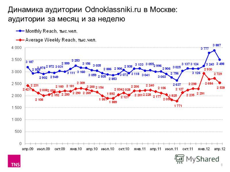 8 Динамика аудитории Odnoklassniki.ru в Москве: аудитории за месяц и за неделю