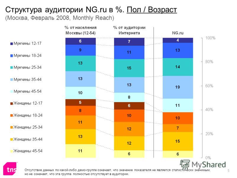 5 Структура аудитории NG.ru в %. Пол / Возраст (Москва, Февраль 2008, Monthly Reach) Отсутствие данных по какой-либо демо-группе означает, что значение показателя не является статистически значимым, но не означает, что эта группа полностью отсутствуе