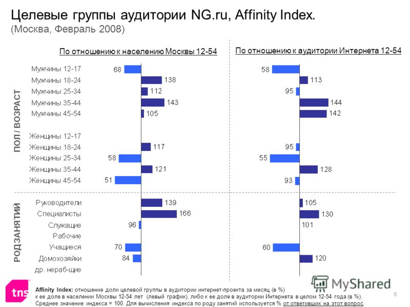 8 Целевые группы аудитории NG.ru, Affinity Index. (Москва, Февраль 2008) Affinity Index: отношение доли целевой группы в аудитории интернет-проекта за месяц (в %) к ее доле в населении Москвы 12-54 лет (левый график), либо к ее доле в аудитории Интер