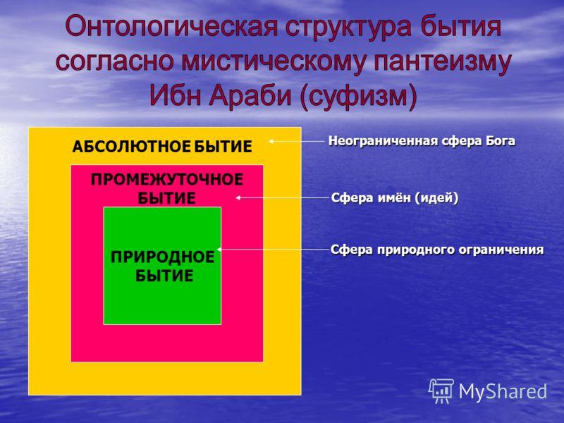 Неограниченная сфера Бога Неограниченная сфера Бога Сфера имён (идей) Сфера имён (идей) Сфера природного ограничения Сфера природного ограничения ПРИРОДНОЕ БЫТИЕ АБСОЛЮТНОЕ БЫТИЕ ПРОМЕЖУТОЧНОЕ БЫТИЕ