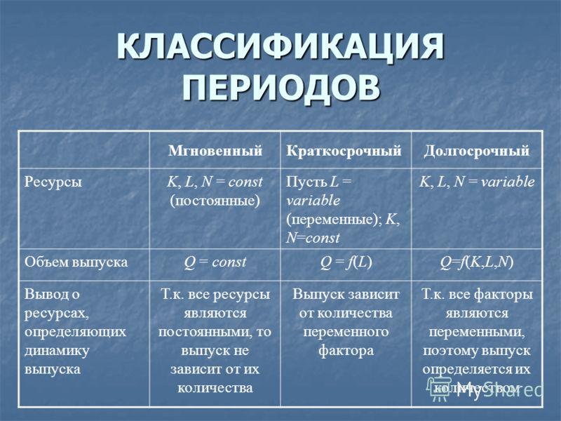 КЛАССИФИКАЦИЯ ПЕРИОДОВ МгновенныйКраткосрочныйДолгосрочный РесурсыK, L, N = const (постоянные) Пусть L = variable (переменные); K, N=const K, L, N = variable Объем выпускаQ = constQ = f(L)Q=f(K,L,N)Q=f(K,L,N) Вывод о ресурсах, определяющих динамику в