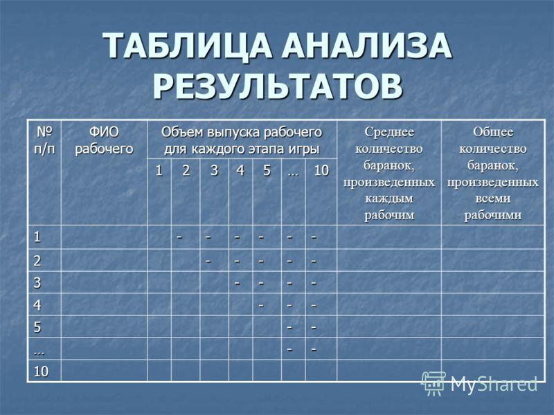 ТАБЛИЦА АНАЛИЗА РЕЗУЛЬТАТОВ п/п п/п ФИО рабочего Объем выпуска рабочего для каждого этапа игры Среднее количество баранок, произведенных каждым рабочим Общее количество баранок, произведенных всеми рабочими 12345…10 1------ 2----- 3---- 4--- 5-- …--