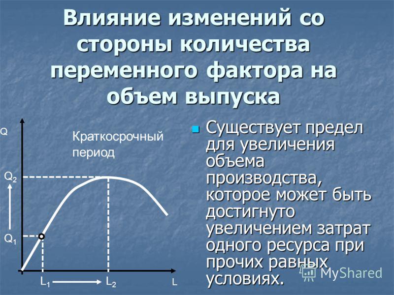 Влияние изменений со стороны количества переменного фактора на объем выпуска Существует предел для увеличения объема производства, которое может быть достигнуто увеличением затрат одного ресурса при прочих равных условиях. Существует предел для увели