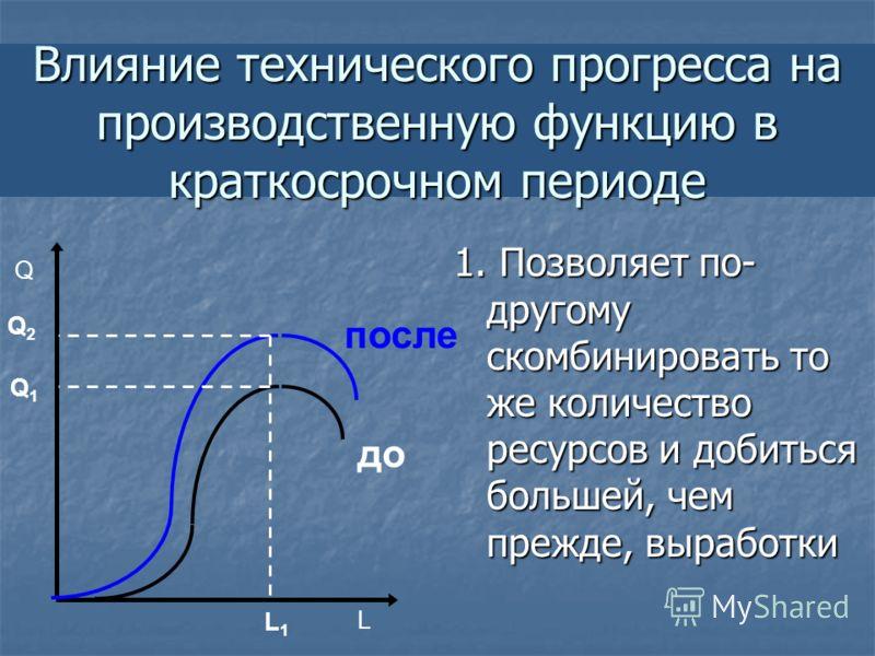 Влияние технического прогресса на производственную функцию в краткосрочном периоде 1. Позволяет по- другому скомбинировать то же количество ресурсов и добиться большей, чем прежде, выработки L Q до после L1L1 Q1Q1 Q2Q2