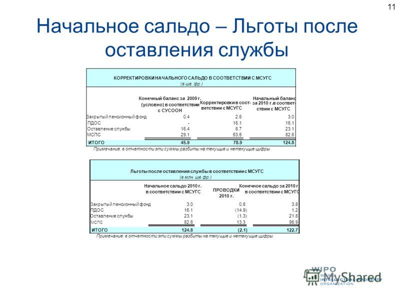 11 Начальное сальдо – Льготы после оставления службы Конечный баланс за 2009 г. (условно) в соответствии с СУСООН Корректировки в соот- ветствии с МСУГС Начальный баланс за 2010 г.в соответ- ствии с МСУГС Закрытый пенсионный фонд0.4 2.6 3.0 ПДОС- 16.