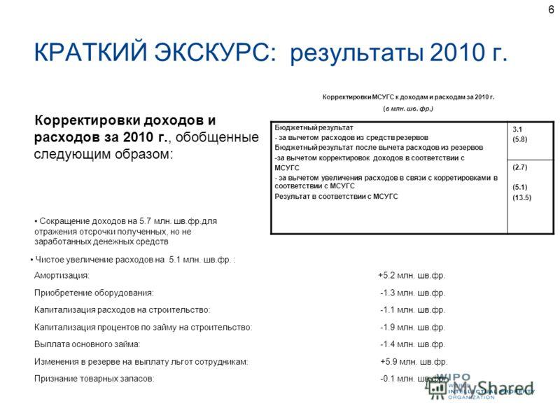 6 КРАТКИЙ ЭКСКУРС: результаты 2010 г. Корректировки доходов и расходов за 2010 г., обобщенные следующим образом: Корректировки МСУГС к доходам и расходам за 2010 г. (в млн. шв. фр.) Чистое увеличение расходов на 5.1 млн. шв.фр. : Амортизация:+5.2 млн