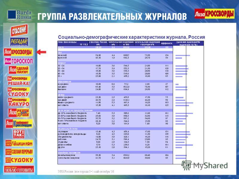 Социально-демографические характеристики журнала, Россия NRS Россия (все города 0+) май-октябрь06