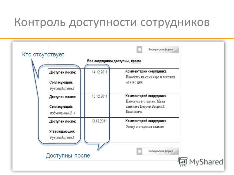 Контроль доступности сотрудников Кто отсутствует Доступны после:
