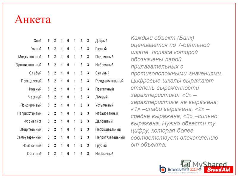 Анкета Каждый объект (Банк) оценивается по 7-балльной шкале, полюса которой обозначены парой прилагательных с противоположными значениями. Цифровые шкалы выражают степень выраженности характеристики: «0» – характеристика не выражена; «1» –слабо выраж