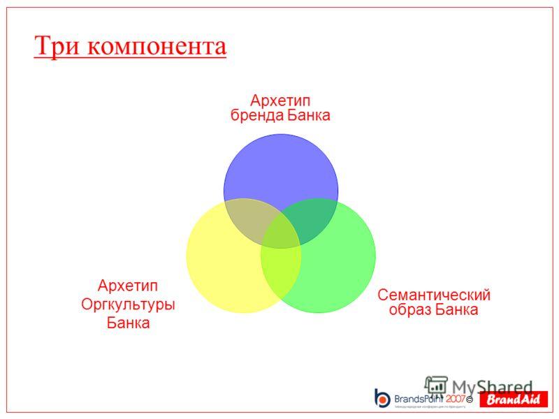 Три компонента Архетип бренда Банка Семантический образ Банка Архетип Оргкультуры Банка